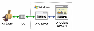 OPC software